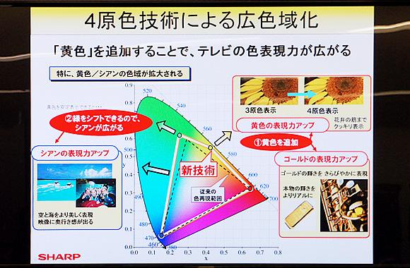 クアトロン(Quattron):4原色技術による広色域化