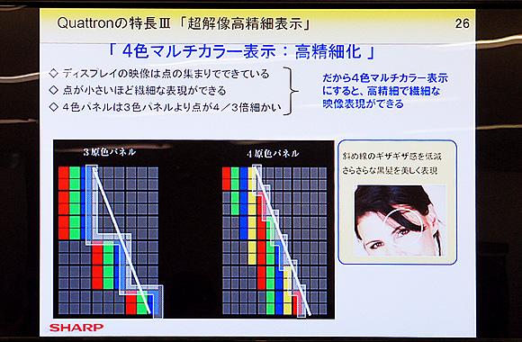 クアトロン(Quattron):4原色化により超解像高精細表示