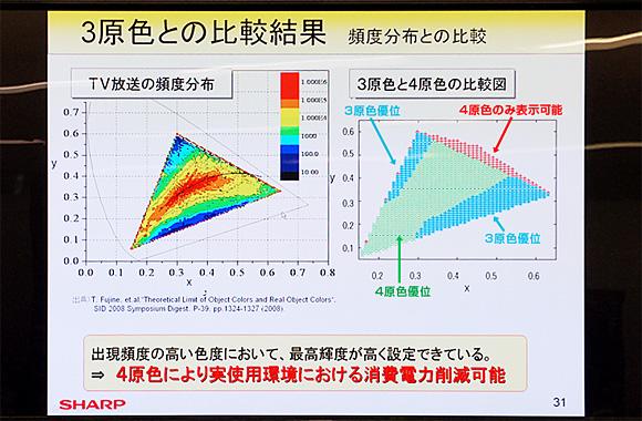 クアトロン(Quattron):3原色と4原色の輝度比較とTV放送の頻度分布