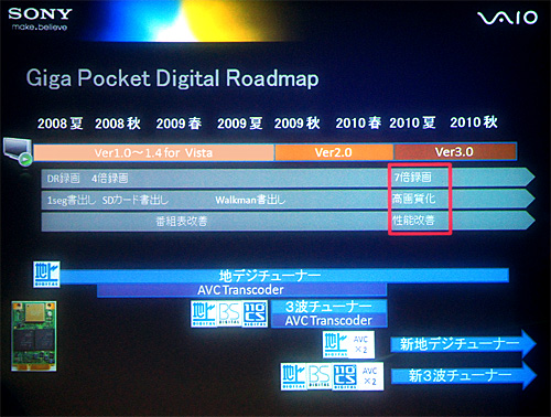 Giga Pocket Digitalロードマップ