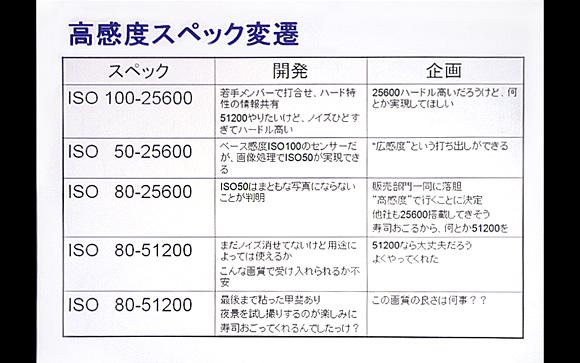 ペンタックスデジタル一眼レフカメラ「K-5」体験イベント:「開眼ISO51200」までの道の