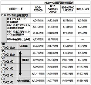 「地デジ」メニュー:ソニー ブルーレイディスクレコーダーBDZ-AX2000