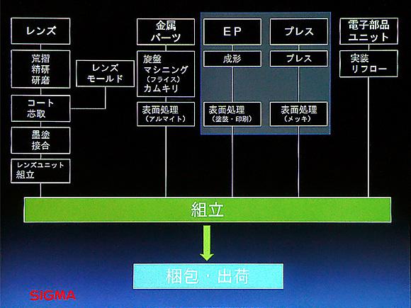 SIGMA会津工場は垂直統合型の工場